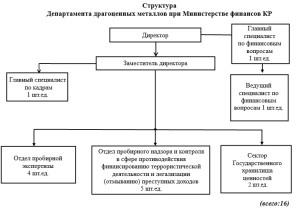 Структура ДДМ при МФКР